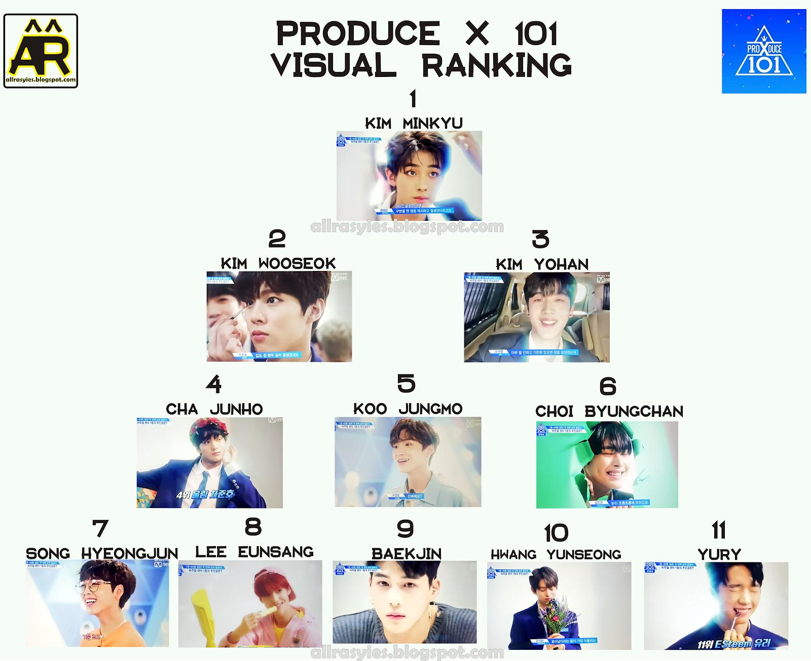 Produce X 101 Ranking 1st Elimination Episode 5 | AllRasyies