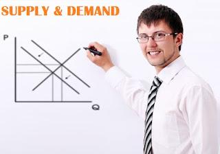 Pengertian Hukum Penawaran dan Permintaan (Supply & Demand)