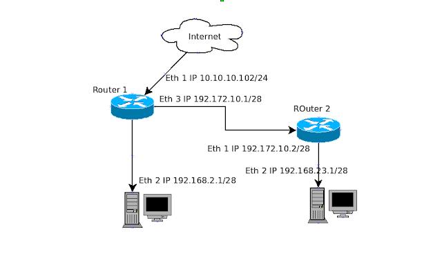 Routing digunakan untuk proses pengambilan sebuah paket dari sebuah alat dan mengirimkan melalui network ke alat lain disebuah network yang berbeda. Jika network Anda tidak memiliki router, maka jelas Anda tidak melakukan routing.