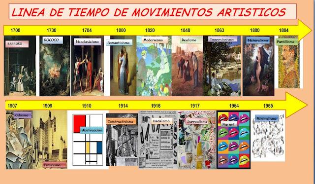 Resultado de imagen para linea de tiempo de los movimientos artisticos
