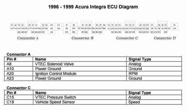 1996  1999 Acura Integra ECU Diagram  Wiring Diagram