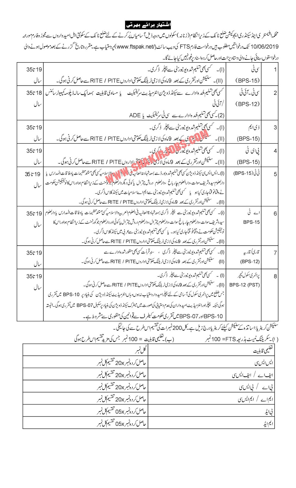 Directorate Of Elementary & Secondary Education KPK District Tank Female Jobs 2019