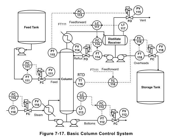 blok diagram industri kimia