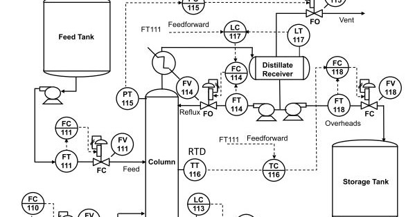 Process Engineer: Engineering Documentation