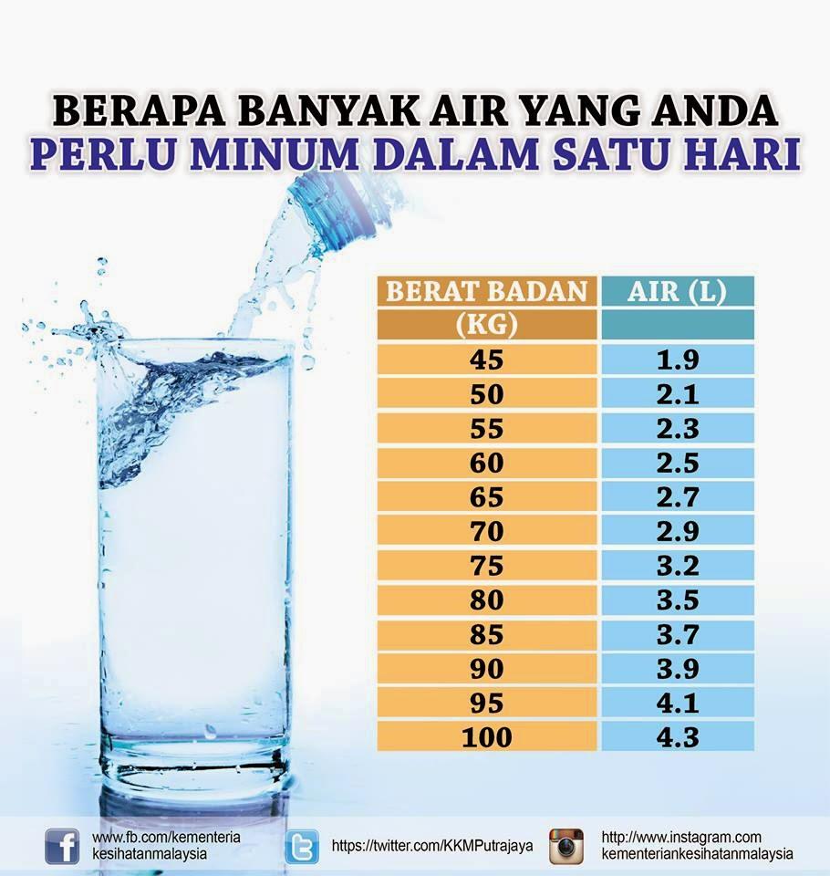 Selain Atasi Dehidrasi, Ini 8 Manfaat Minum Air Putih Setiap Hari