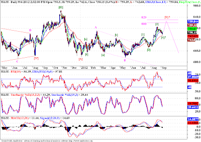 M&M - Elliott Wave Analysis
