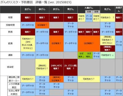 日本人のがんと生活習慣との因果関係の評価