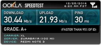 Tes Kecepatan Download dan Upload di Jember, Jawa Timur
