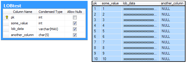 Table schema and data