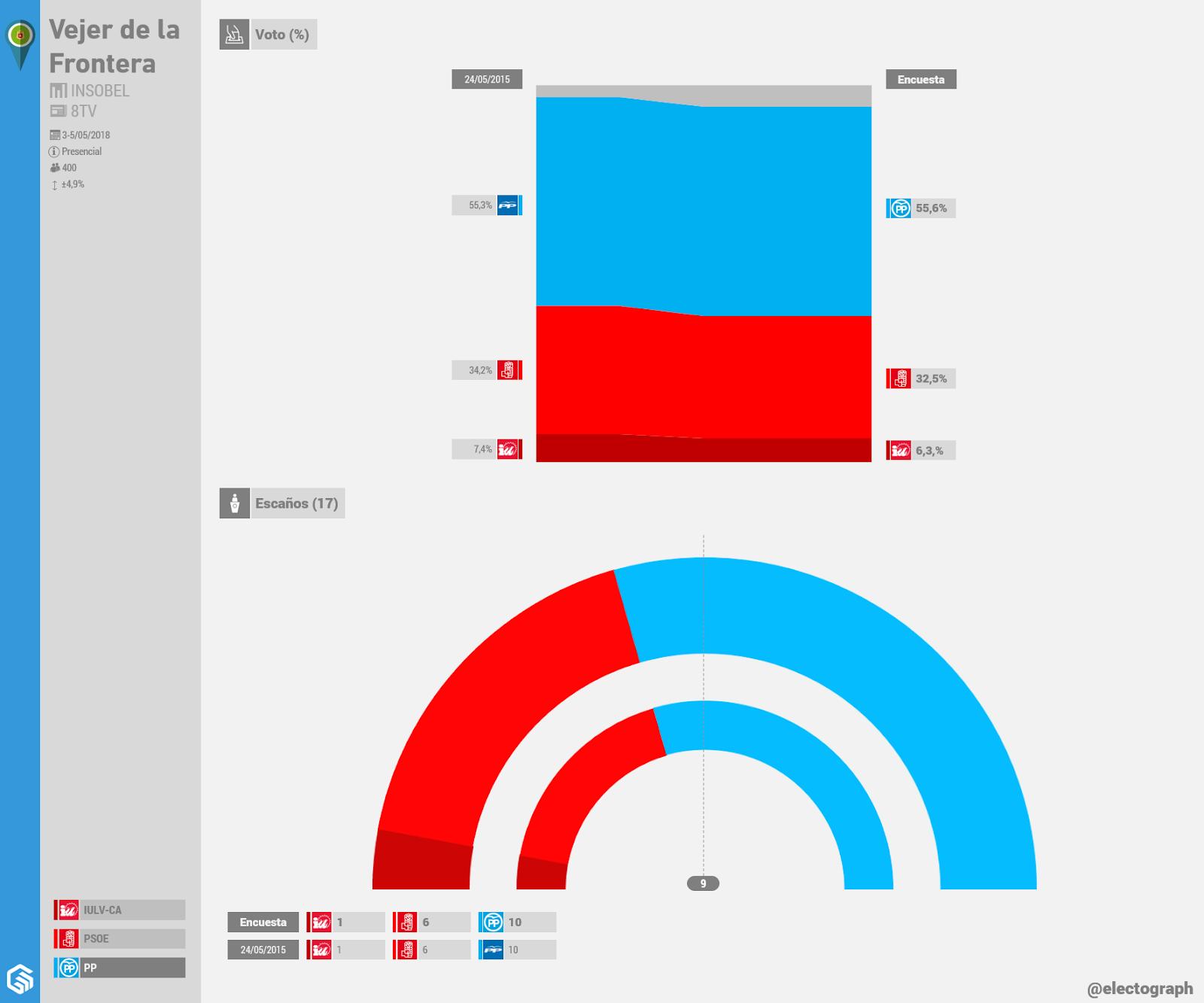 Gráfico de la encuesta para elecciones municipales en Vejer de la Frontera realizada por Insobel para 8TV en mayo de 2018