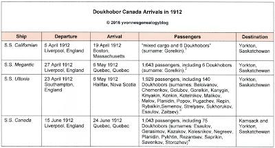 Doukhobor Canada Arrivals in 1912