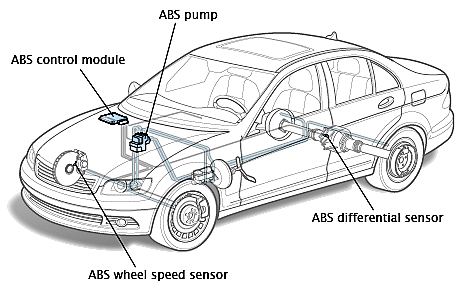 What does it mean when the ABS light came on in your car