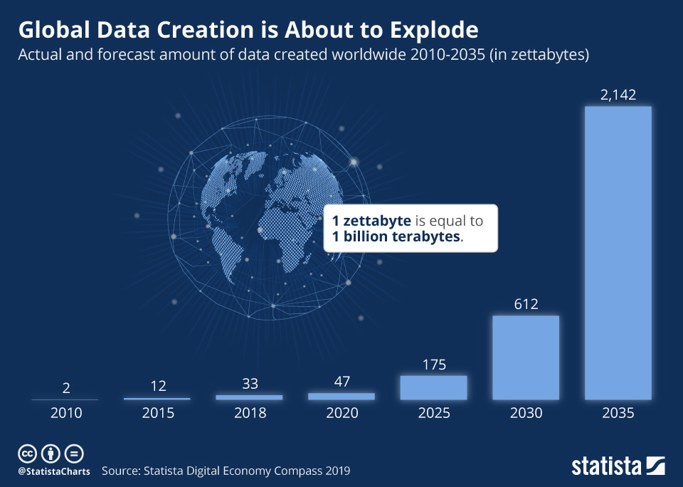 This graphic outlines the current and forecast amount of data created worldwide from 2010 to 2035