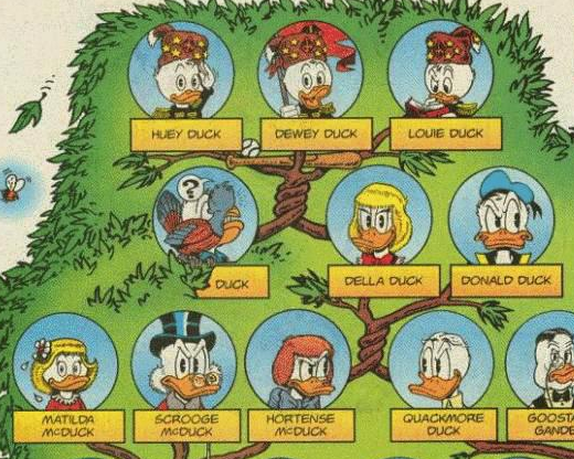 11 Fictional Family Trees | Mental Floss