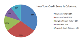 check my credit score report online