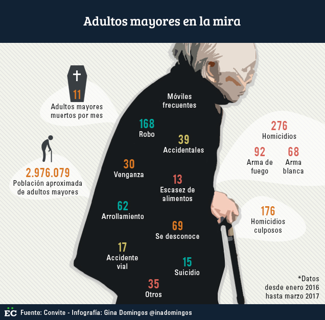 ta marzo del 2017 asesinaron a 276 adultos mayores