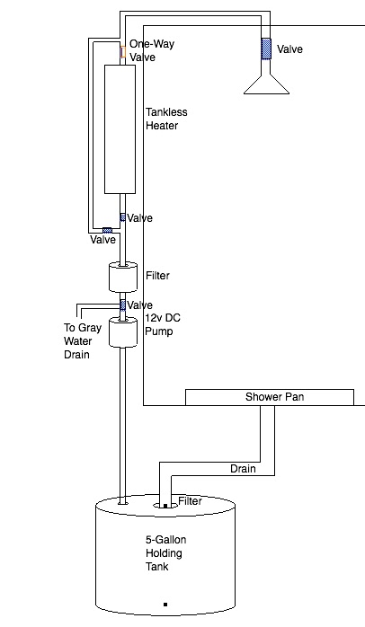 Dreams By The Acre: (Aug 2) ClosedLoop Shower System