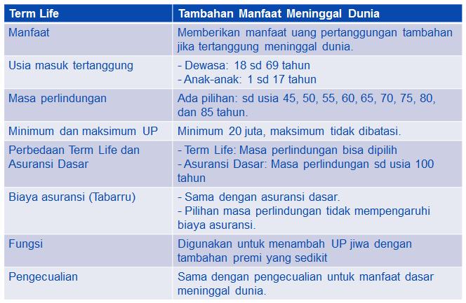 manfaat asuransi meninggal dunia