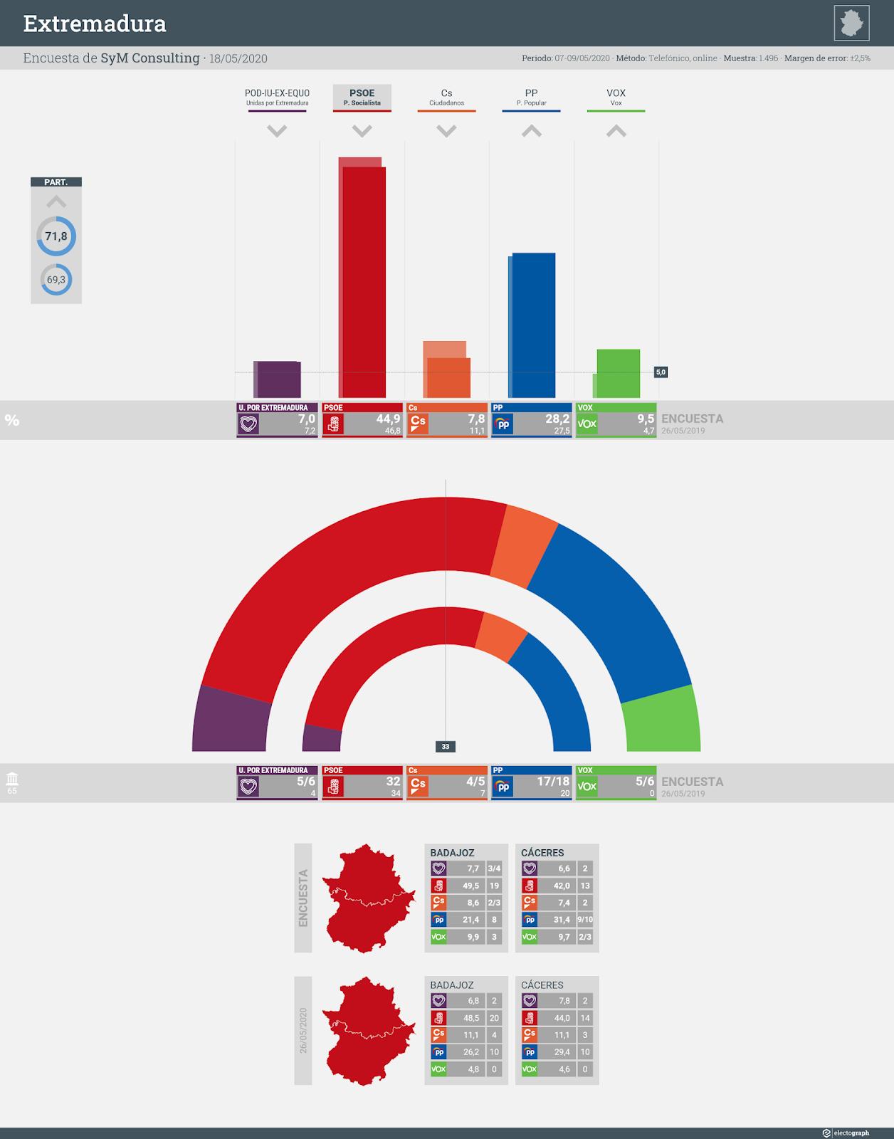 Gráfico de la encuesta para elecciones autonómicas en Extremadura realizada por SyM Consulting, 18 de mayo de 2020