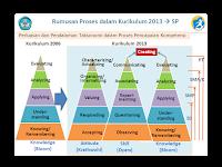 Kebijakan Implementasi Kurikulum 2013