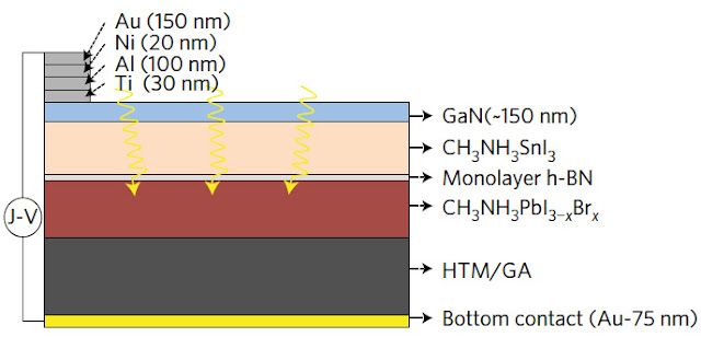 Major advance in solar cells made from cheap, easy-to-use perovskite - Coatings Energy Forecast General Research Graphene Latest Innovations Optoelectronics Other Discoveries