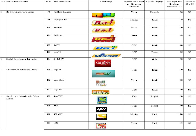 MRP of pay channels , offered by broadcasters to subscriber as reported to TRAI (New Regulatory Framework) (as on 9th January 2019)