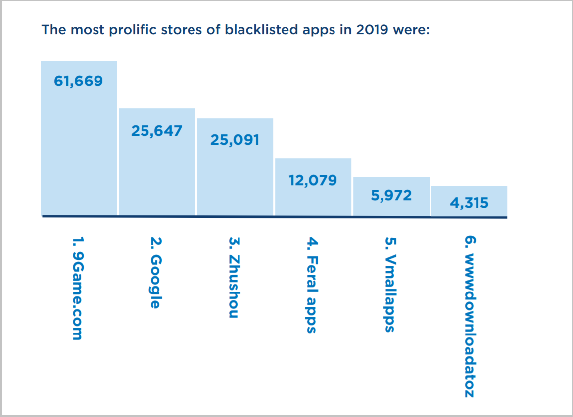 The most prolific stores of blacklisted apps in 2019