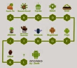 Daftar Versi Android dan jenisnya, serta Sejarah Singkat