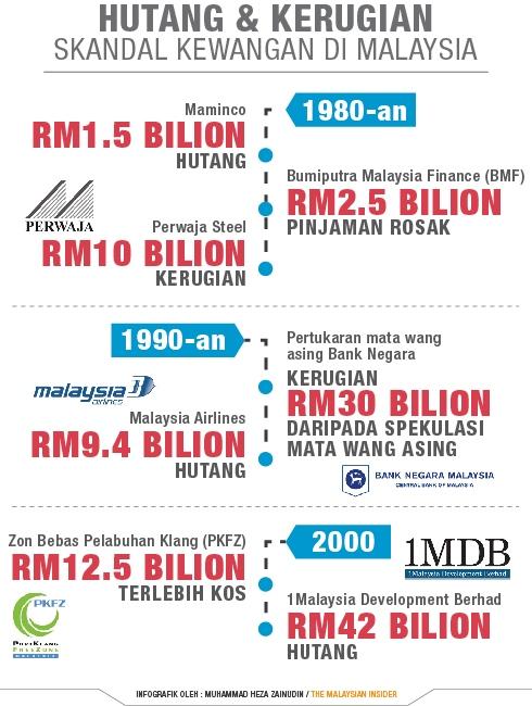 Skandal Kewangan 3 Dekad Di Malaysia