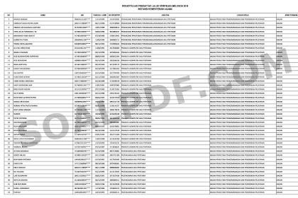 Hasil Seleksi Administrasi CPNS Kementerian Agama Tahun 2018