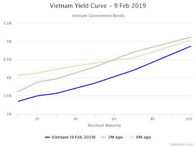 Coupon rate và Yield