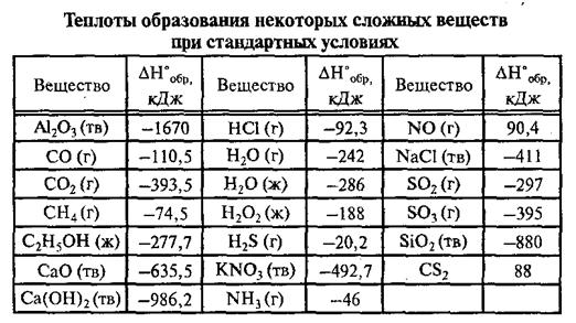 Определить тепловой эффект реакции решение задач презентация решение задач на уравнение теплового баланса