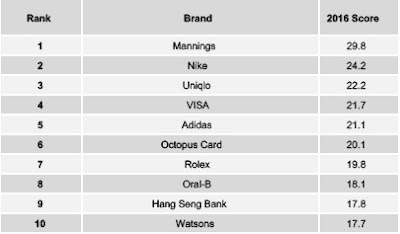 Source: YouGov Brandindex. Brandindex rankings for 2016 for Hong Kong.