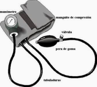 Tecnicas Basicas de Enfermeria: PRESION ARTERIAL