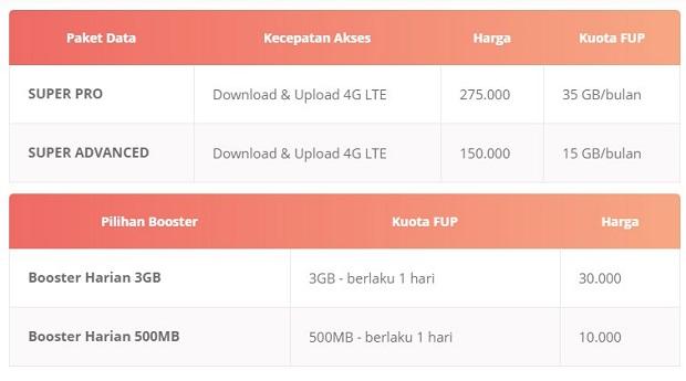Paket Internet SmartFren 4G Unlimited Pascabayar Terbaru 2019