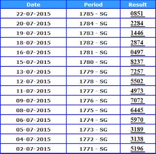 e5a3a912c Cara Termudah dan Terbaru Merumus Togel Paling Jitu. Rumus Togel Singapura  ...