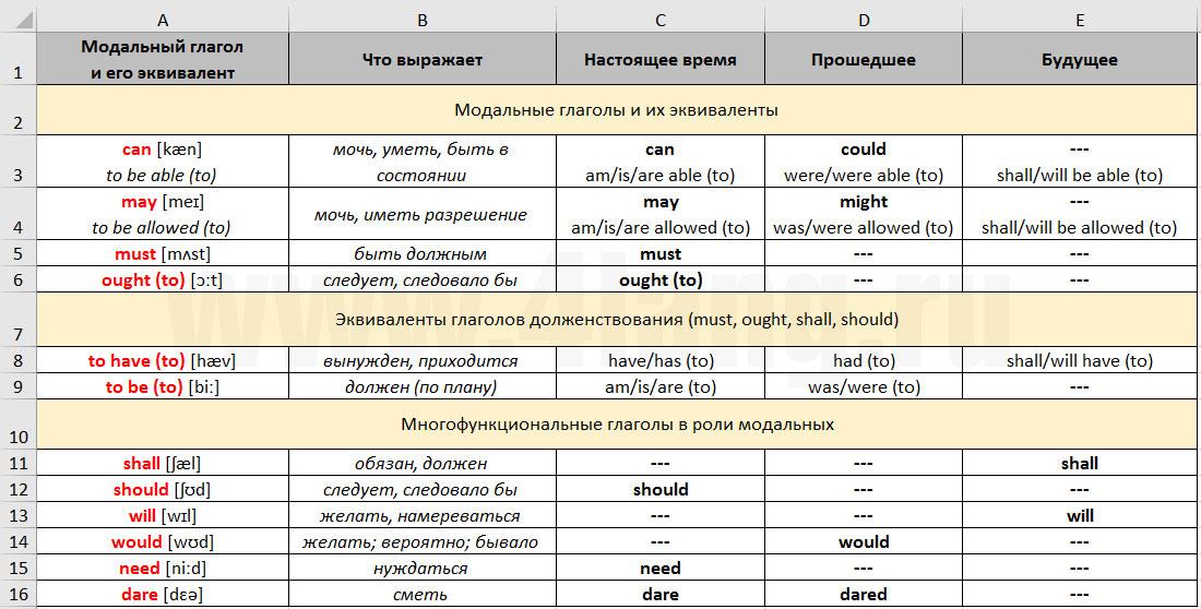 Вопрос и его разновидности в английском языке Different