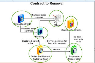 Oracle Contract to Renewal Cycle