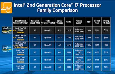 Cara Kerja Processor i7 Beserta Kelebihan dan Kekuranganya