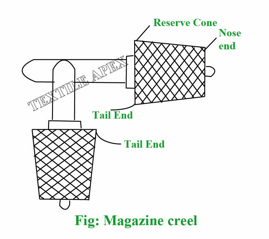 This provides with arrangements to hold reserve package. The tail end of the running package is knotted with the starting end of the reserve package.