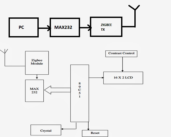 block diagram of 5g technology 92.zigbee based wireless electronic notice board | bolla ...