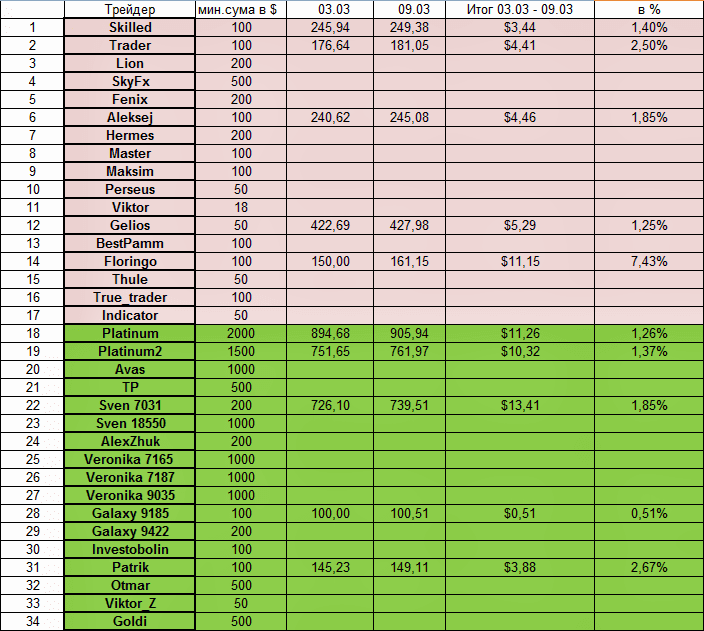 Доходность инвестиций в ПАММ-счета за 03.03.14 - 09.03.14 1