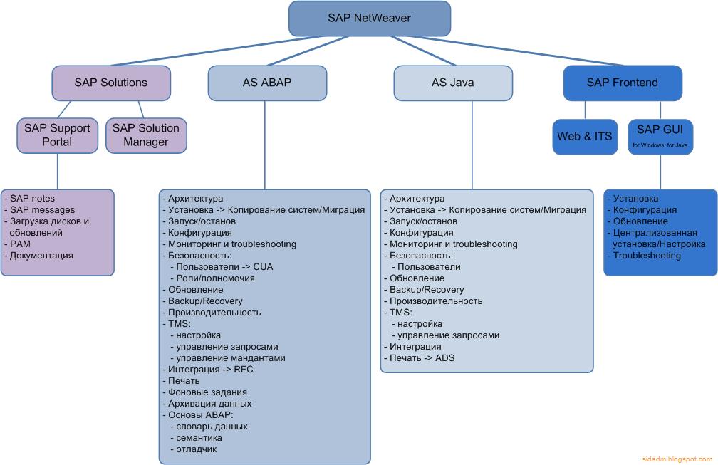 Authorization concept.pdf sap adm940