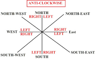 Direction Anti-CLOCKWISE