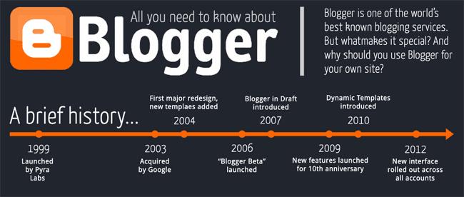 blogger history