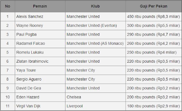 Daftar Gaji Termahal di Liga Inggris