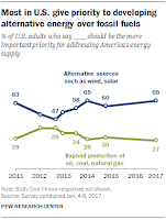 Pew Poll: Two-thirds of Americans give priority to developing alternative energy over fossil fuels (Credit: pewresearch.org) Click to Enlarge.