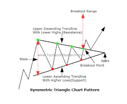 Pattern symmetrical triangle INKP