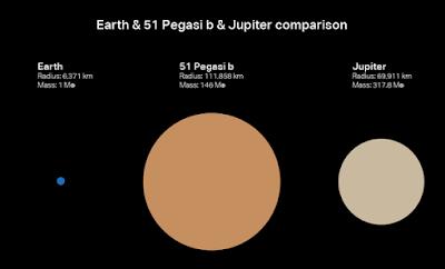 Come comprendere pianeti sconosciuti considerati impossibili