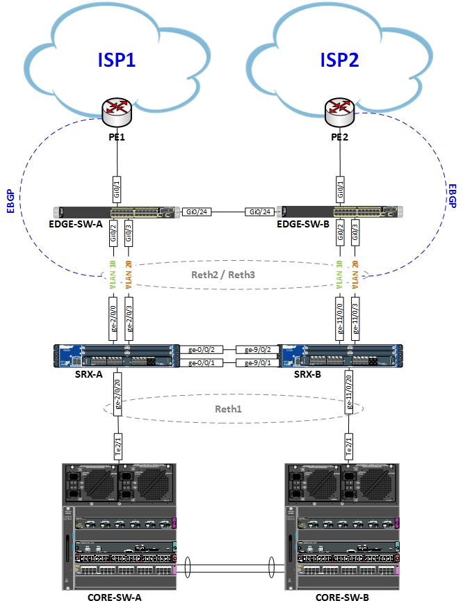 ThinGs-on-E: Juniper SRX Cluster